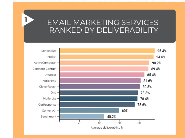 e- mail deliverability by providers