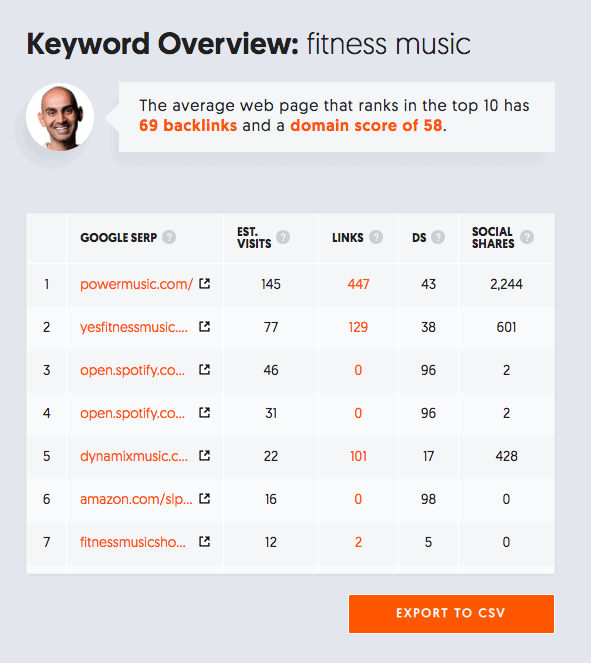example keyword tool - How to Rank a Website for a Competitive Niche